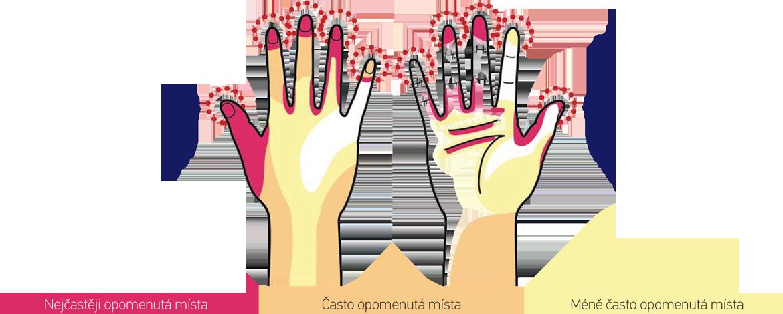 Mytí rukou Dentaclean